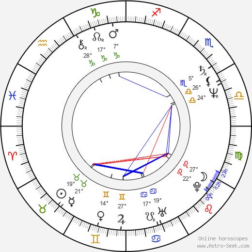 Ivan Hlas birth chart, biography, wikipedia 2020, 2021