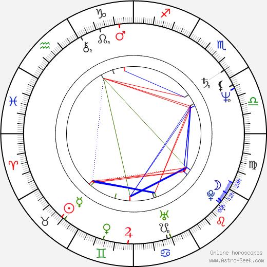 Ivan Hlas birth chart, Ivan Hlas astro natal horoscope, astrology