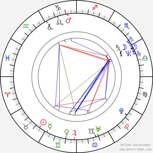 Ян Фрыч Jan Frycz день рождения гороскоп, Jan Frycz Натальная карта онлайн