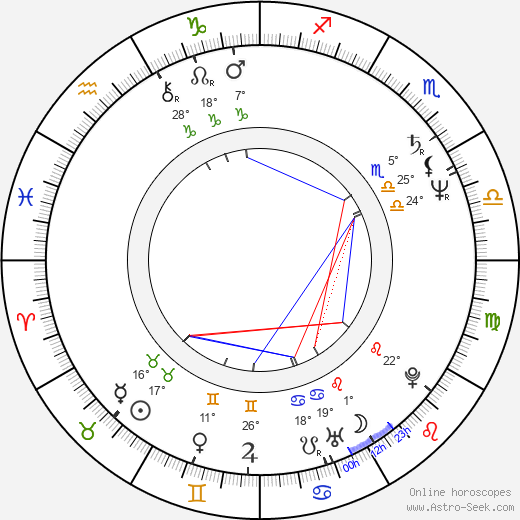 Jana Boušková birth chart, biography, wikipedia 2018, 2019