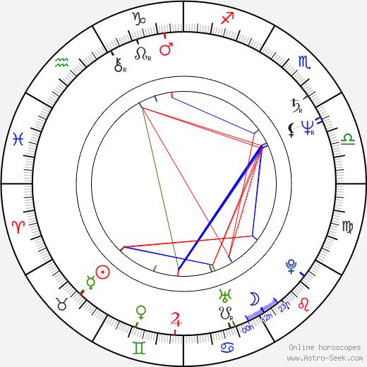 Jana Boušková astro natal birth chart, Jana Boušková horoscope, astrology