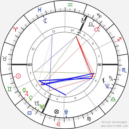 Janis Cole день рождения гороскоп, Janis Cole Натальная карта онлайн