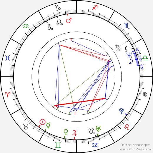 Jaromír Tlalka день рождения гороскоп, Jaromír Tlalka Натальная карта онлайн