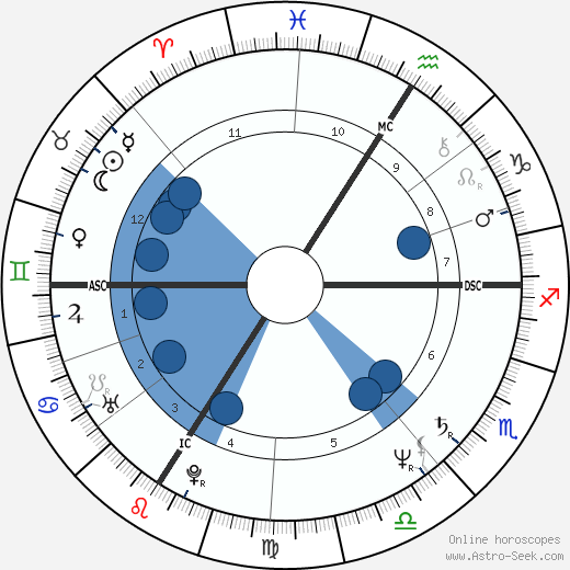 Jean-Marc Roberts wikipedia, horoscope, astrology, instagram