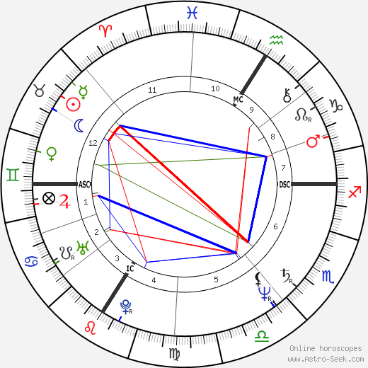 Жан-Марк Робер Jean-Marc Roberts день рождения гороскоп, Jean-Marc Roberts Натальная карта онлайн