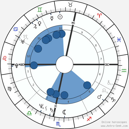 Jean-Marie Bigard horoscope, astrology, sign, zodiac, date of birth, instagram