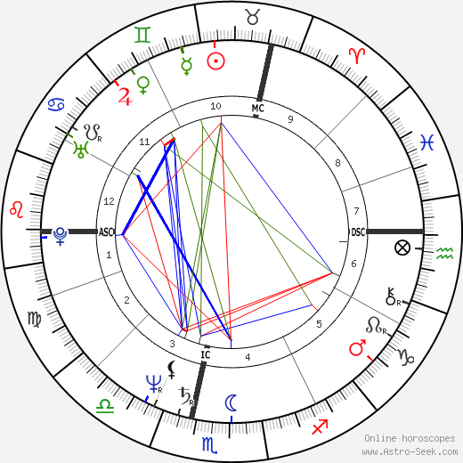 Jean-Marie Bigard astro natal birth chart, Jean-Marie Bigard horoscope, astrology