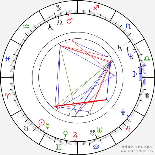 Jiří Střecha birth chart, Jiří Střecha astro natal horoscope, astrology