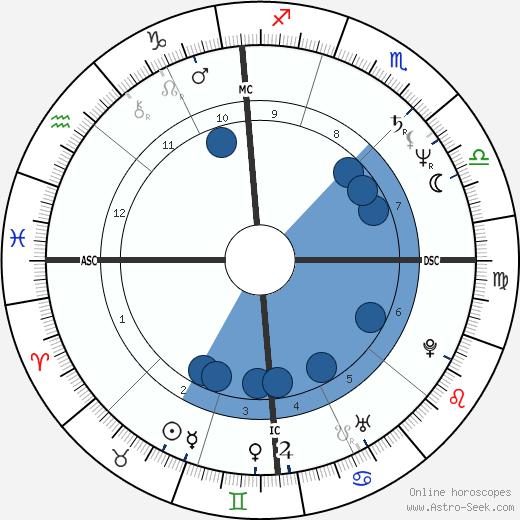 Joseph McLaughlin wikipedia, horoscope, astrology, instagram