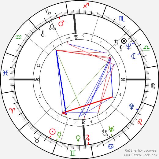 Joseph McLaughlin tema natale, oroscopo, Joseph McLaughlin oroscopi gratuiti, astrologia