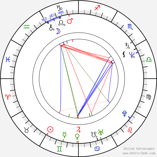Katalin Lévai birth chart, Katalin Lévai astro natal horoscope, astrology