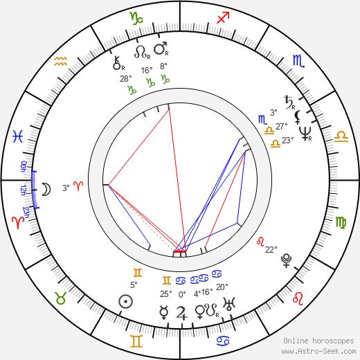 Lawrence M. Krauss birth chart, biography, wikipedia 2019, 2020