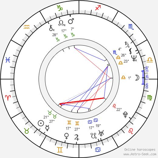 Lillete Dubey birth chart, biography, wikipedia 2020, 2021