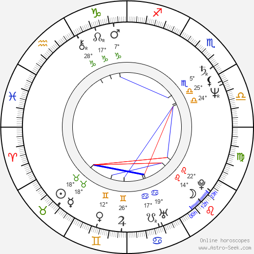 Lubomír Martínek birth chart, biography, wikipedia 2019, 2020