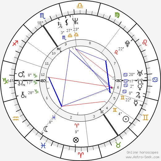 Luc Sante birth chart, biography, wikipedia 2018, 2019