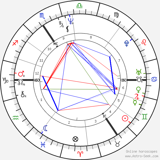 Luc Sante astro natal birth chart, Luc Sante horoscope, astrology