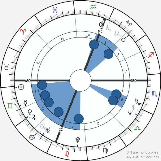 Marvin Hagler wikipedia, horoscope, astrology, instagram