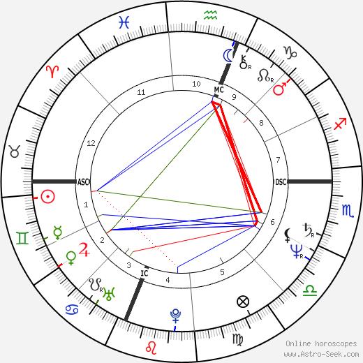 Марвин Хаглер Marvin Hagler день рождения гороскоп, Marvin Hagler Натальная карта онлайн