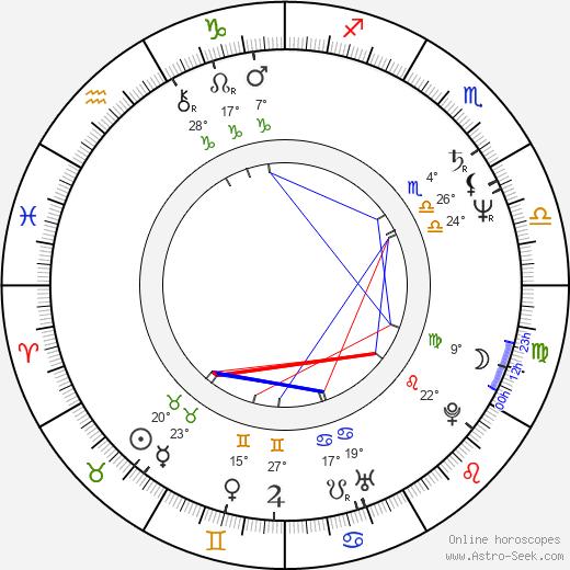 Michal Aniol birth chart, biography, wikipedia 2020, 2021