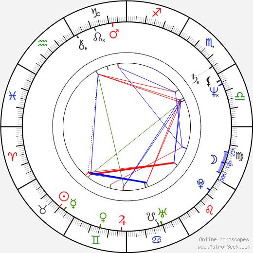 Michal Aniol birth chart, Michal Aniol astro natal horoscope, astrology