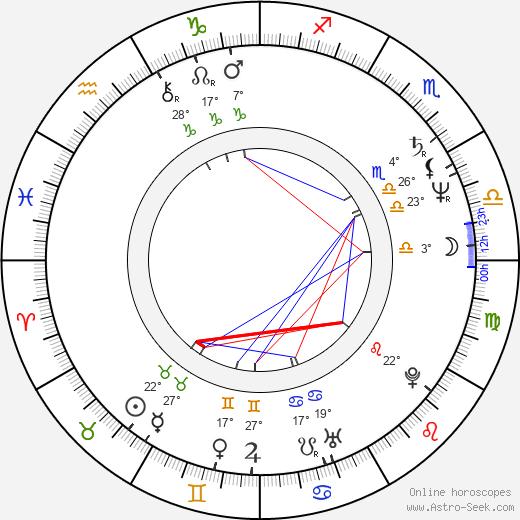 Peter Onorati birth chart, biography, wikipedia 2019, 2020
