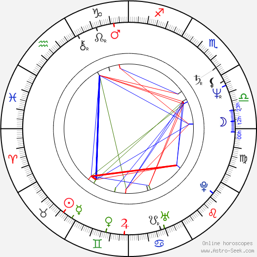 Peter Onorati astro natal birth chart, Peter Onorati horoscope, astrology