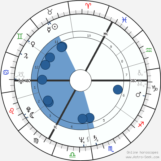 Petra Niehaus wikipedia, horoscope, astrology, instagram