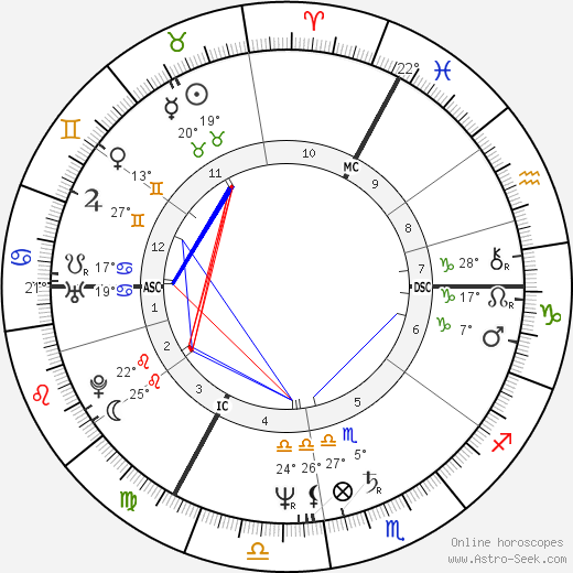 Petra Niehaus birth chart, biography, wikipedia 2018, 2019
