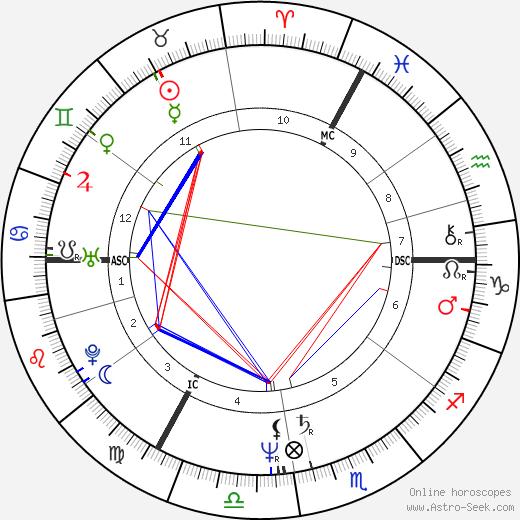Petra Niehaus день рождения гороскоп, Petra Niehaus Натальная карта онлайн