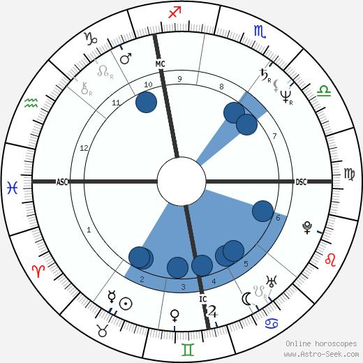 Philippe Geluck wikipedia, horoscope, astrology, instagram