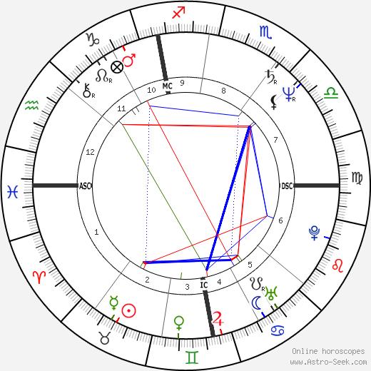Philippe Geluck tema natale, oroscopo, Philippe Geluck oroscopi gratuiti, astrologia