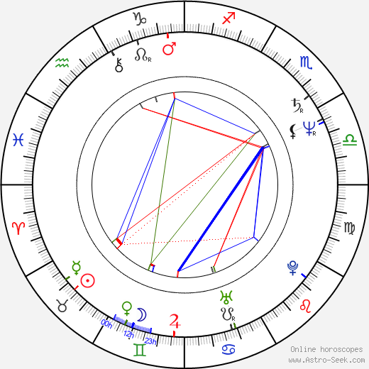 Pia Zadora astro natal birth chart, Pia Zadora horoscope, astrology