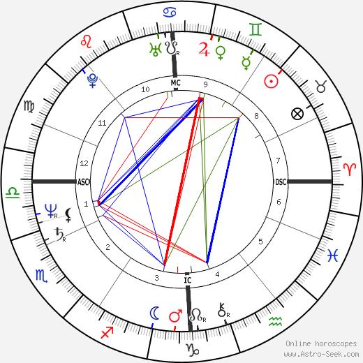 Robert van de Walle astro natal birth chart, Robert van de Walle horoscope, astrology