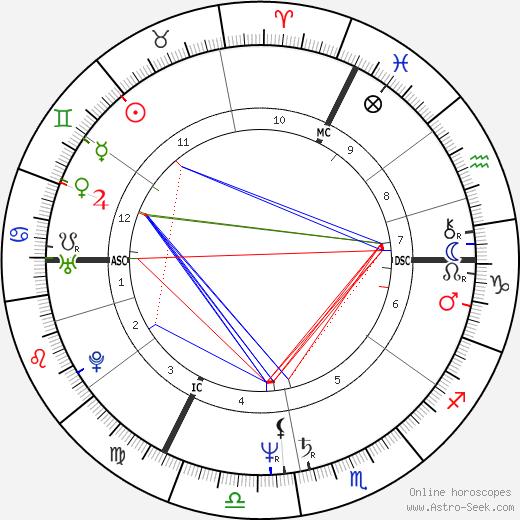 Tashi Grady день рождения гороскоп, Tashi Grady Натальная карта онлайн