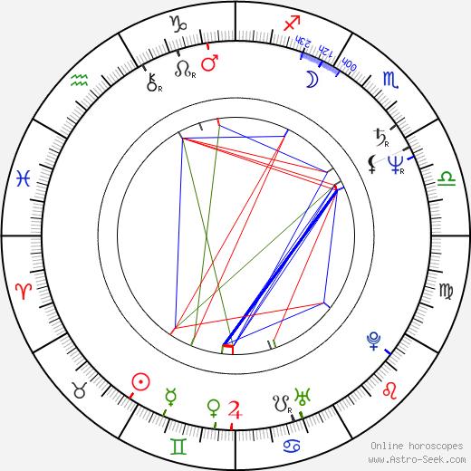 Tobias Ineichen birth chart, Tobias Ineichen astro natal horoscope, astrology
