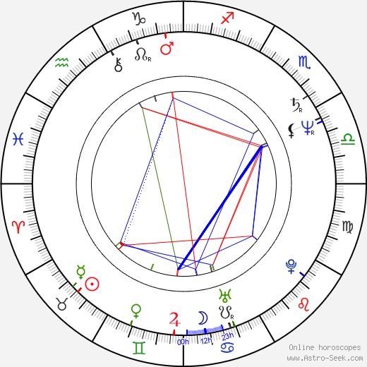 Tom Abernathy birth chart, Tom Abernathy astro natal horoscope, astrology