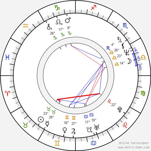 Tom Pöysti birth chart, biography, wikipedia 2019, 2020