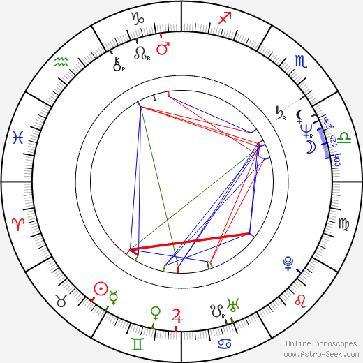 Tom Pöysti astro natal birth chart, Tom Pöysti horoscope, astrology
