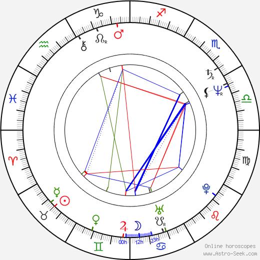 Václav Cempírek birth chart, Václav Cempírek astro natal horoscope, astrology