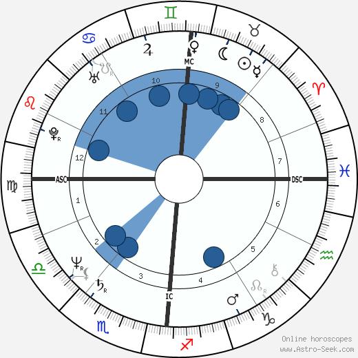 Véronique Nichanaian wikipedia, horoscope, astrology, instagram