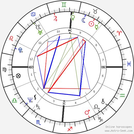 Véronique Nichanaian день рождения гороскоп, Véronique Nichanaian Натальная карта онлайн
