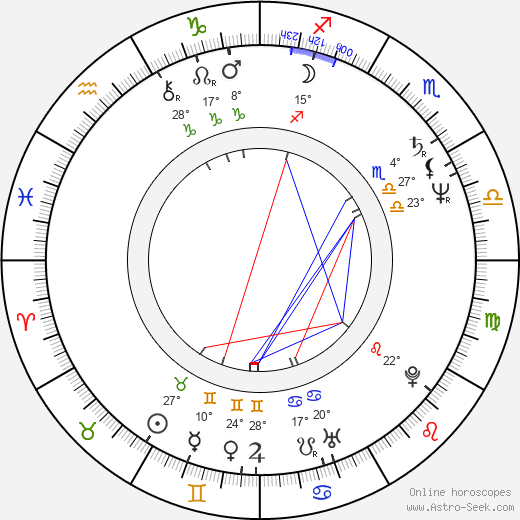Zdena Studenková birth chart, biography, wikipedia 2018, 2019