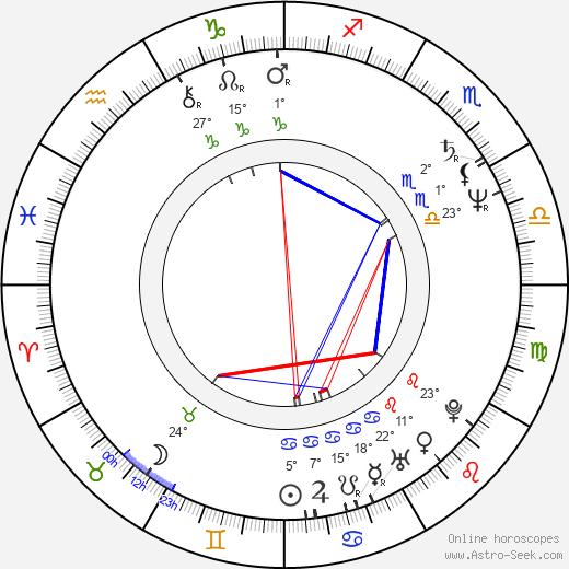 Anita Zagaria birth chart, biography, wikipedia 2020, 2021