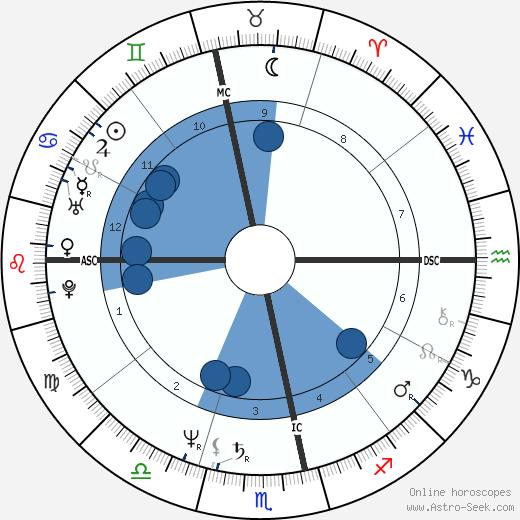Carlos Moreno wikipedia, horoscope, astrology, instagram