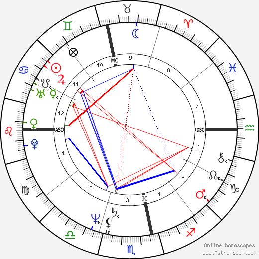 Carlos Moreno tema natale, oroscopo, Carlos Moreno oroscopi gratuiti, astrologia