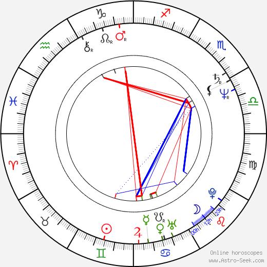 Cezary Morawski birth chart, Cezary Morawski astro natal horoscope, astrology