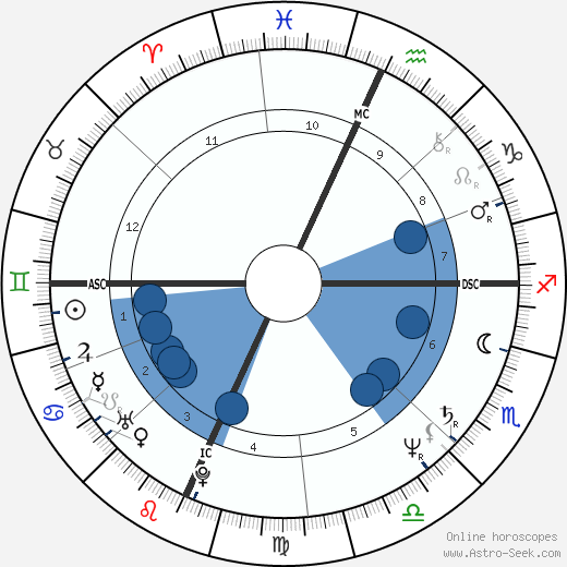 Cyrus Vance Jr. horoscope, astrology, sign, zodiac, date of birth, instagram