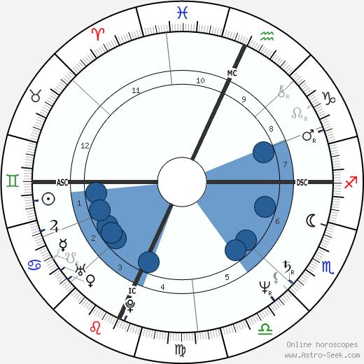 Cyrus Vance Jr. wikipedia, horoscope, astrology, instagram