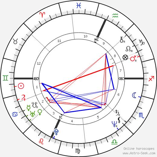 Cyrus Vance Jr. birth chart, Cyrus Vance Jr. astro natal horoscope, astrology