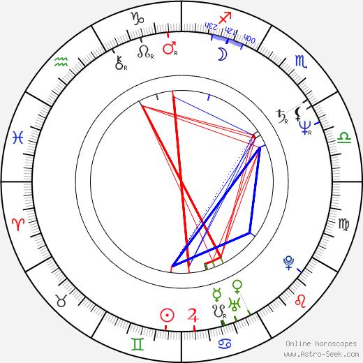 Dan Laustsen astro natal birth chart, Dan Laustsen horoscope, astrology